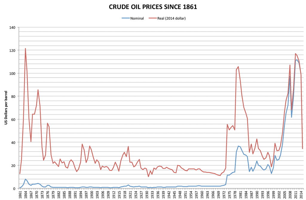 Crude_oil_prices_since_1861